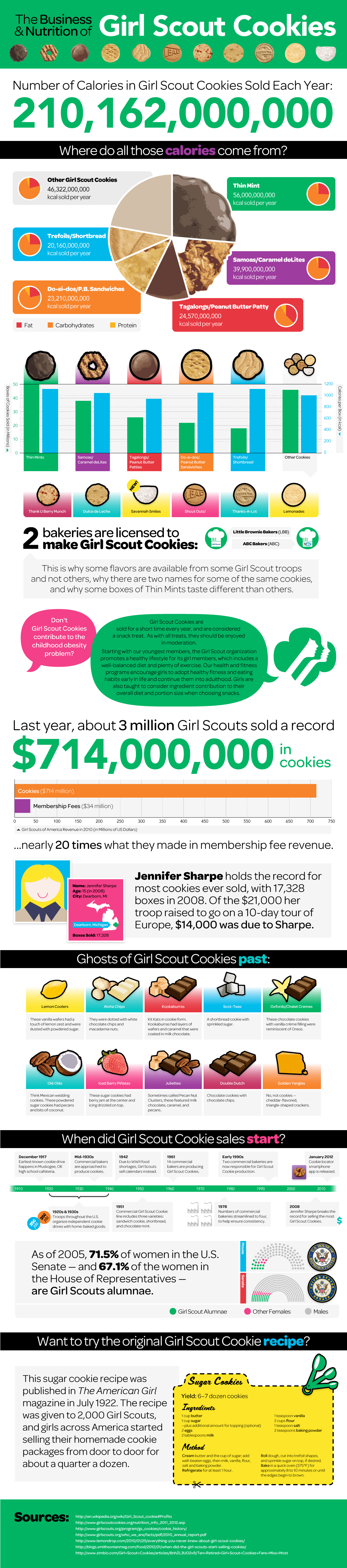 infographic the big business of girl scout cookies