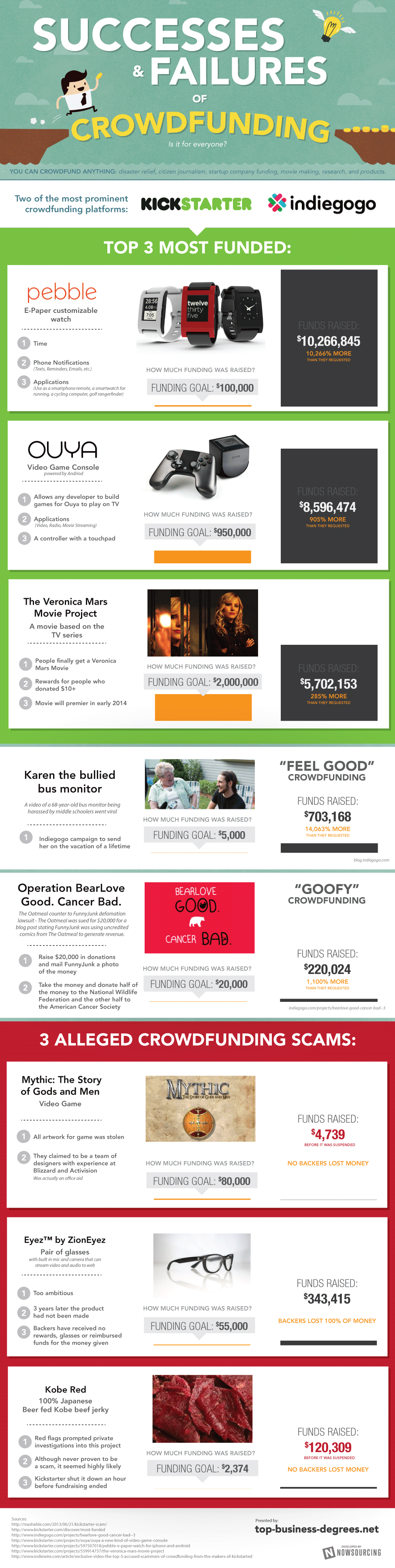 Successes and Failures of Crowdfunding